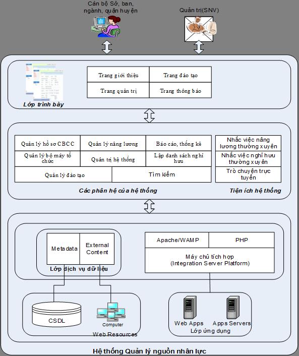 Sở Nội vụ giới thiệu phần mềm quản lý cán bộ công chức, viên chức
