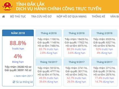 92,1% hồ sơ được giải quyết trực tuyến đúng và trước hạn trong tháng 3/2018