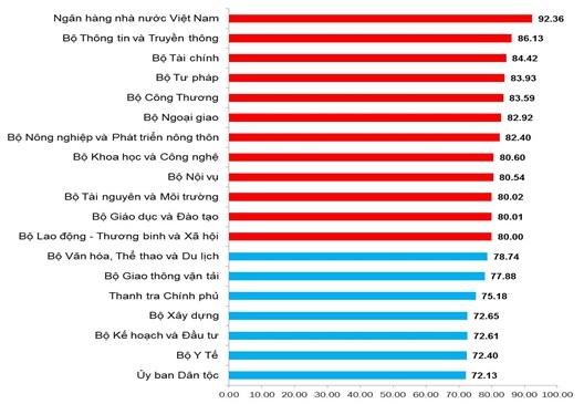 Chỉ số cải cách hành chính 2017: Ngân hàng Nhà nước Việt Nam và tỉnh Quảng Ninh dẫn đầu