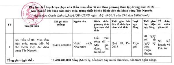 Phê duyệt kế hoạch lựa chọn nhà thầu mua sắm tài sản tập trung Gói thầu số 08