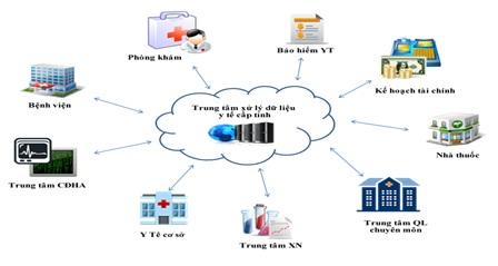Phần mềm MMS.NET của ngành Y tế Đắk Lắk được chọn tham gia triển lãm và dự thi quốc tế