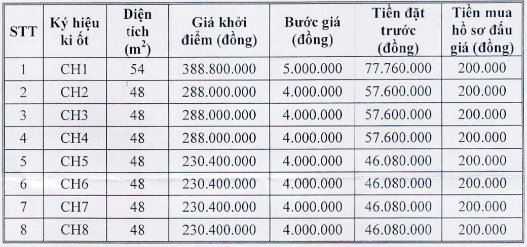 Xã Ea Toh đấu giá cho thuê 08 Ki ốt thuộc chợ trung tâm xã Ea Toh, huyện Krông Năng