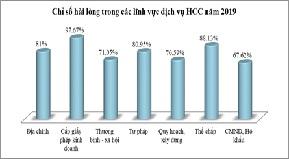 Chỉ số hài lòng về phục vụ hành chính của tỉnh Đắk Lắk đạt trên 81%