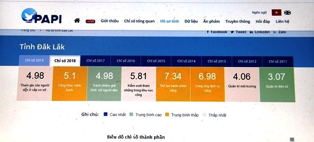 Công bố trực tuyến chỉ số PAPI 2019: Đắk Lắk đạt 41,07 điểm