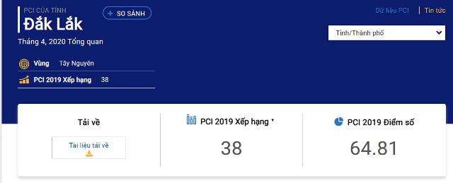 Đắk Lắk chỉ số PCI năm 2019 tăng 2 bậc, nằm trong nhóm Khá