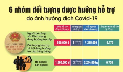 Thành phố Buôn Ma Thuột: 6.177 người dân thuộc hộ nghèo, hộ cận nghèo gặp khó khăn do đại dịch Covid-19 được nhà nước hỗ trợ