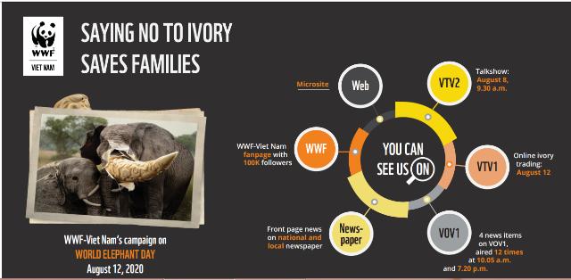 """WWF TỔ CHỨC CHIẾN DỊCH TRUYỀN THÔNG TRỰC TIẾP KÊU GỌI CỘNG ĐỒNG """"NÓI KHÔNG VỚI NGÀ VOI"""""""