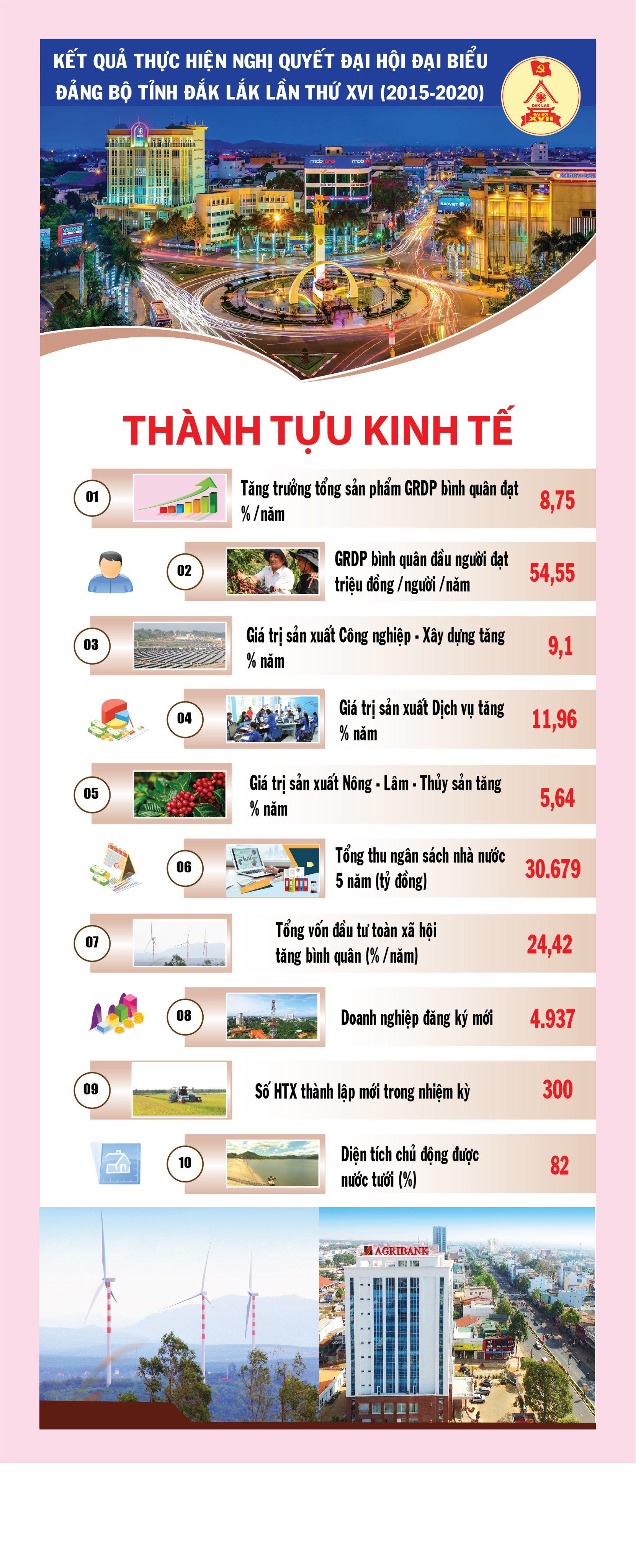 Kết quả thực hiện Nghị quyết Đại hội Đại biểu Đảng bộ tỉnh Đắk Lắk lần thứ XVI (nhiệm kỳ 2015 - 2020)