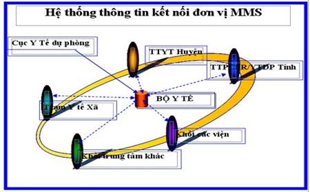 Hướng dẫn việc kết nối liên thông gửi/nhận văn bản điện tử