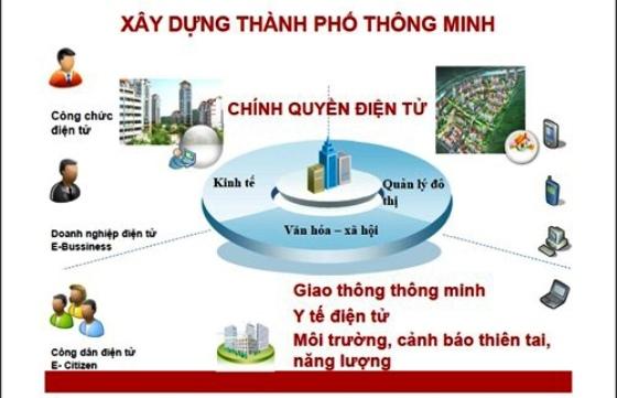 Khảo sát, cung cấp thông tin để xây dưng Đề án thành phố Buôn Ma Thuột trở thành thành phố thông minh