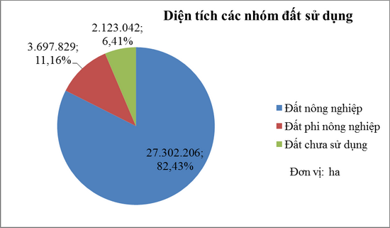 Công bố kết quả Thống kê diện tích đất đai năm 2016 của tỉnh