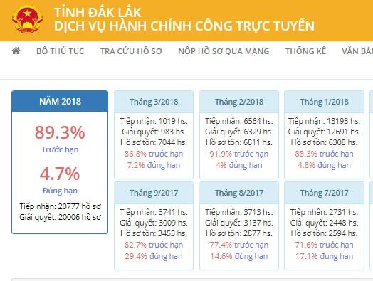 95,9% hồ sơ được giải quyết đúng và trước hạn trên hệ thống Cổng Dịch vụ công trực tuyến của tỉnh trong tháng 02/2018